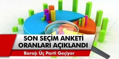 Son Seçim Anket Oranları Açıklandı! Barajı Üç Parti Geçiyor! Peki Hangi Parti Ne Kadar Oy Aldı?